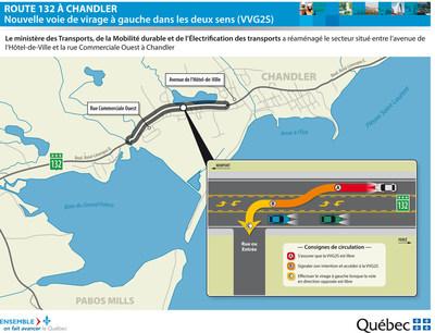 Nouvelle signalisation sur la route 132 à Chandler (Groupe CNW/Ministère des Transports, de la Mobilité durable et de l'Électrification des transports)