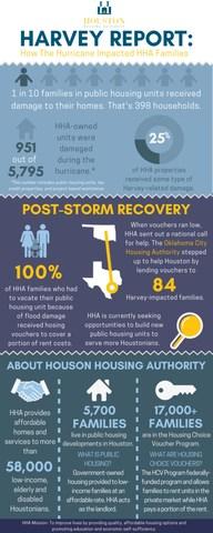 Houston Housing Authority's Hurricane Harvey Report and Recovery Snapshot.