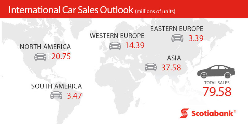 International Car Sales Outlook (millions of units) (CNW Group/Scotiabank)