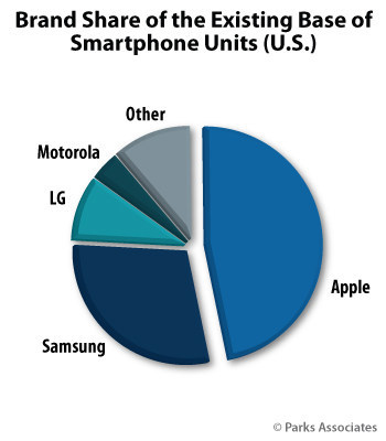 Parks Associates: Brand Share of the Existing Base of Smartphone Units