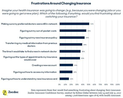 Frustrations Around Changing Insurance - Zocdoc Insurance Confidence Survey