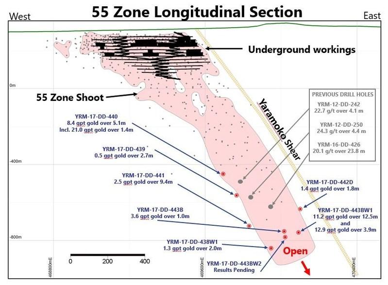 55 Zone Longitudinal Section (CNW Group/Roxgold Inc.)