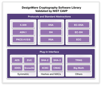All components of the DesignWare Cryptography Software Library have achieved NIST CAVP validation