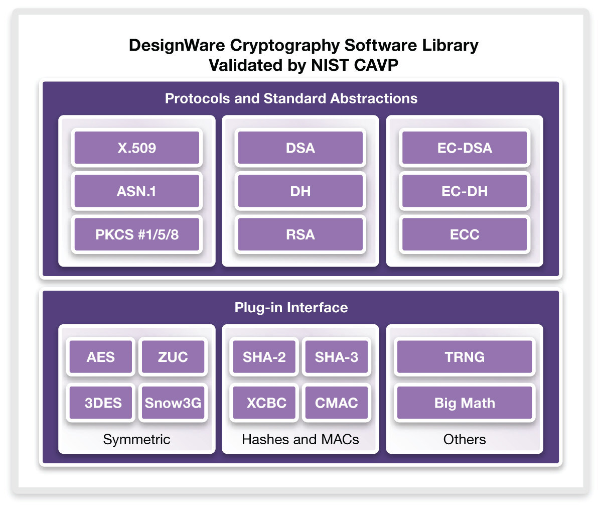 Synopsys accelerates fips 140 2 certification with nist validated press releases 1betcityfo Choice Image