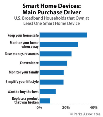 Parks Associates: Smart Home Devices: Main Purchase Driver