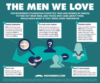 Life without the men we love survey results (CNW Group/Movember Canada)