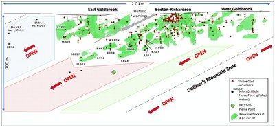 Exhibit B.  A longitudinal section through the Goldboro deposit (viewed towards the south) with Goldboro block model shown (4 g/t cut-off) and showing the plunge of main mineralizing systems at Goldboro and their potential down-plunge extensions.  Visible gold occurrences are shown as red dots and select composites are illustrating the presence of high-grade and thickness at depth.  The pierce point of BR-17-06 is shown. (CNW Group/Anaconda Mining Inc.)