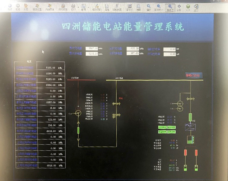 The management system interface