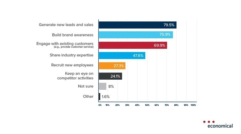 Social media a top priority for P&C brokers Economical survey reveals (CNW Group/Economical Insurance)