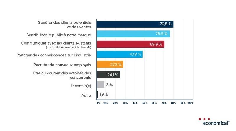 Un sondage d'Economical révèle que les médias sociaux sont une priorité pour les courtiers en assurance de dommages (Groupe CNW/Assurance Economical)