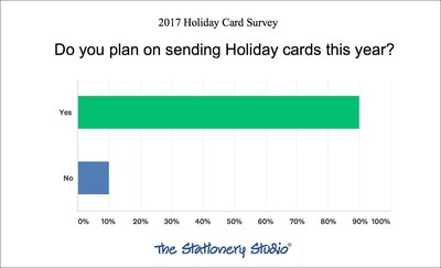 The first question asked if respondents were planning to send holiday cards this year and 89% answered yes.