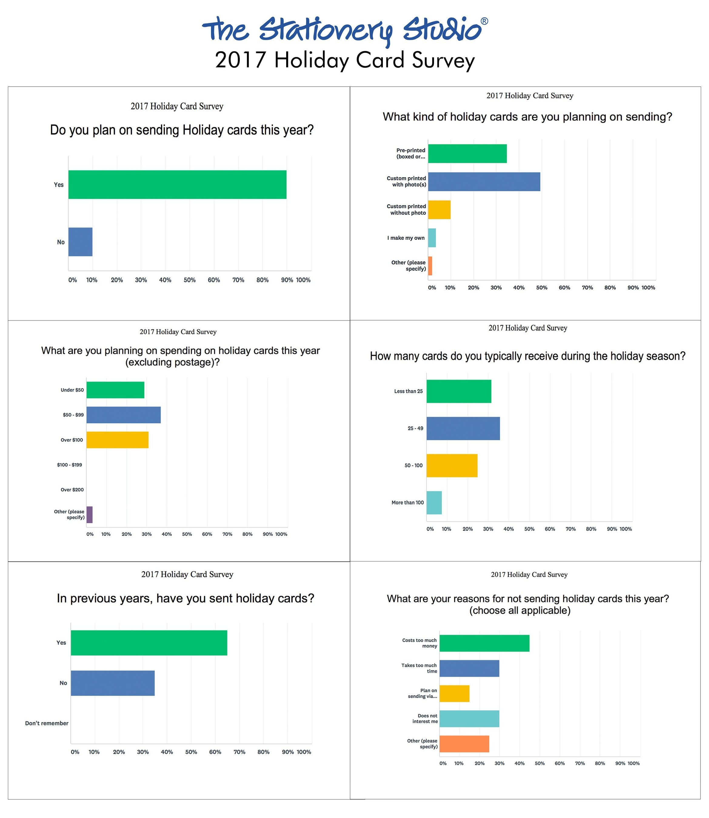 The Stationery Studio asked other questions (see composite graph) to learn more about people's perceptions and reasons for sending or not sending holiday cards.