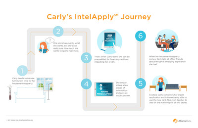 An illustrated customer journey map of Alliance Data's IntelApply capability process