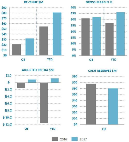 Ballard Reports Q3 2017 Results (CNW Group/Ballard Power Systems Inc.)