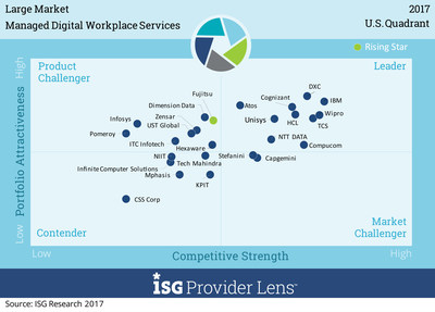This ISG Provider Lens™ Quadrant indicates in the upper right-hand quadrant the market leaders in providing Managed Digital Workplace Services to large enterprises in the U.S.