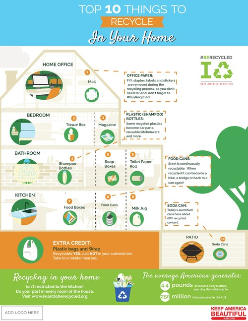 Top 10 Things to Recycle in Your Home on America Recycles Day and any day of the year. #BeRecycled
