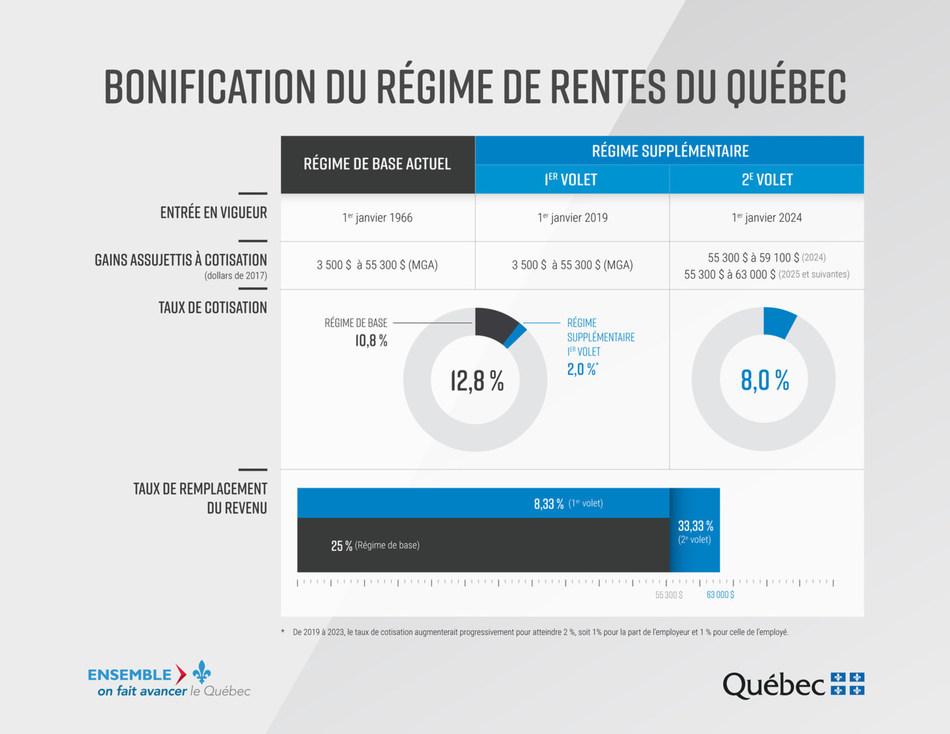 Bonification du Régime de rentes du Québec (Groupe CNW/Retraite Québec)