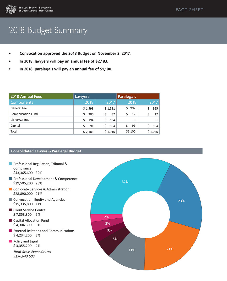 2018 Budget Summary (CNW Group/The Law Society of Upper Canada)