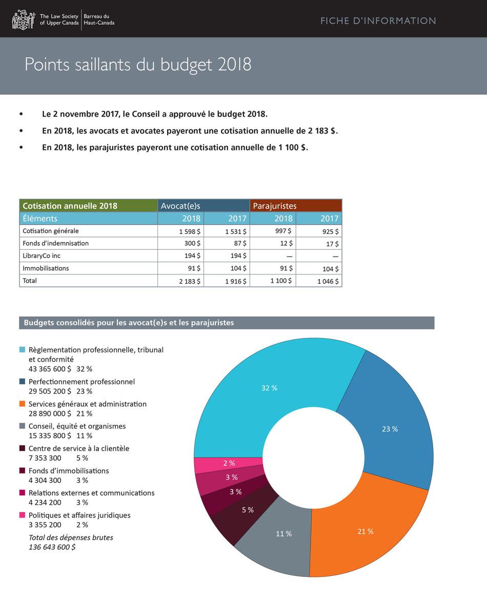 Points saillants du budget 2018 (Groupe CNW/Barreau du Haut-Canada)