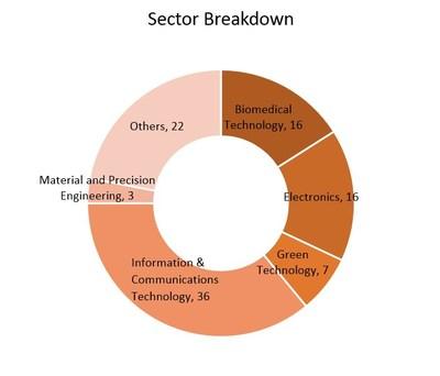 Sector Breakdown