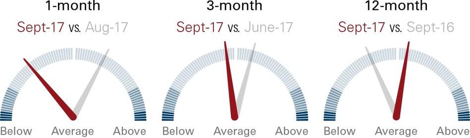 Vanguard Canadian Risk Speedometer (CNW Group/Vanguard Canada)