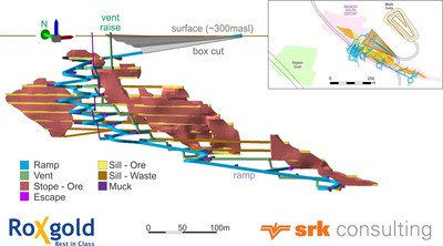 Figure 2: Underground Mine Plan for Bagassi South (CNW Group/Roxgold Inc.)