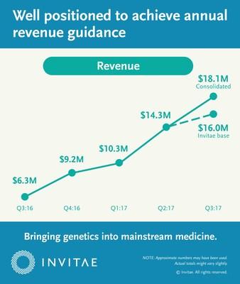 Invitae third quarter 2017 revenue