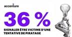 Selon l'étude, peu de Canadiens savent quoi faire dans une situation où leur cybersécurité est en jeu, avec à peine plus d'un tiers des répondants sachant comment signaler un cybercrime aux autorités, et moins de la moitié sachant comment se protéger contre les cybermenaces. (Groupe CNW/Accenture)
