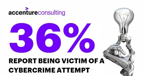 There is a high-level of concern among Canadians about cybercrime, with more than two-thirds of Canadians saying they have been the target of a cybercrime attempt over the last three years. (CNW Group/Accenture)