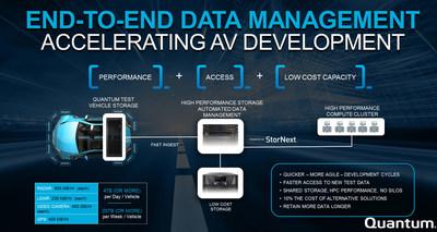 End-to-End Data Management Accelerating AV Development