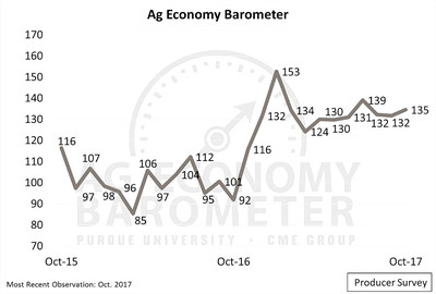 The Purdue/CME Group Ag Economy Barometer climbed to 135 in October, the third-highest producer sentiment reading since data collection began in 2015. (Purdue/CME Group Ag Economy Barometer/David Widmar)