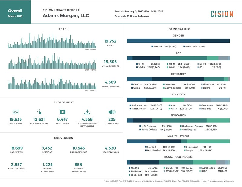 Cision Impact Standard Reports -- Aggregate View