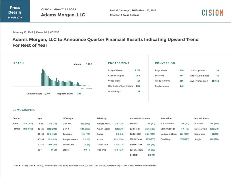 Cision Impact Standard Reports -- Press Release Details