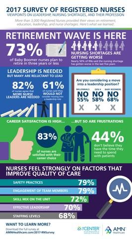 AMN Healthcare 2017 Survey of Registered Nurses