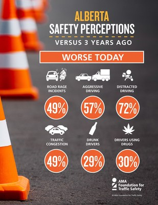Alberta Safety Perceptions Infographic (CNW Group/Alberta Motor Association (AMA))