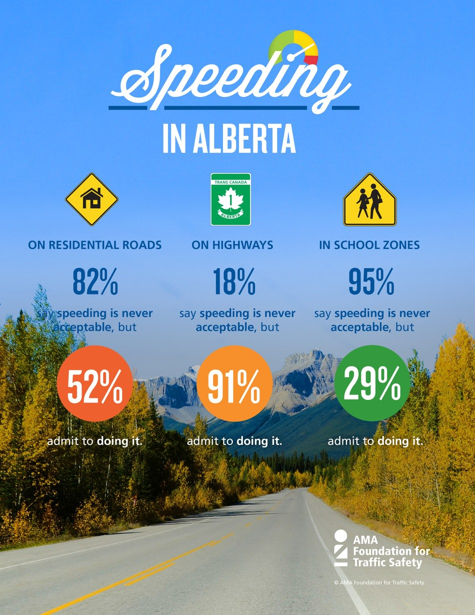 Speeding In Alberta Infographic (CNW Group/Alberta Motor Association (AMA))