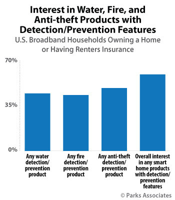 Parks Associates: Interest in Water, Fire, and Anti-theft Products with Detection/Prevention Features