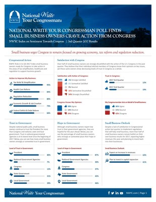 Q3 2017 NWYC Quarterly Index: National Write Your Congressman Finds Small Business Owners Crave Action From Congress