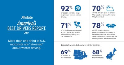 Infographic: Consumer poll on winter driving
