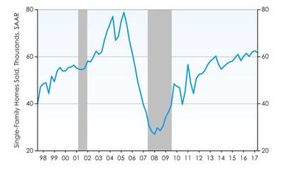 Miami Home Sales Dip Slightly