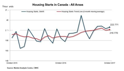 October Housing Starts in Canada - All Areas (CNW Group/Canada Mortgage and Housing Corporation)