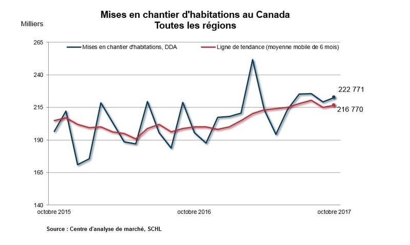 Octobre mises en chantier d'habitations au Canada - Toutes les régions (Groupe CNW/Société canadienne d'hypothèques et de logement)