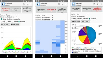 Altova Launches MobileTogether 4.0 with Push Notifications and More