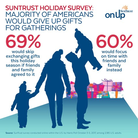 SunTrust Holiday Survey: Majority of Americans would give up gifts for gatherings.