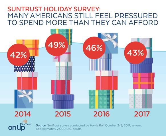 SunTrust Holiday Survey: Many Americans still feel pressured to spend more than they can afford.