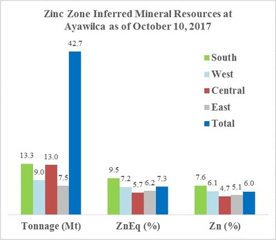 Zinc Zone Inferred Mineral Resources at Ayawilca as of October 10, 2017 (CNW Group/Tinka Resources Limited)