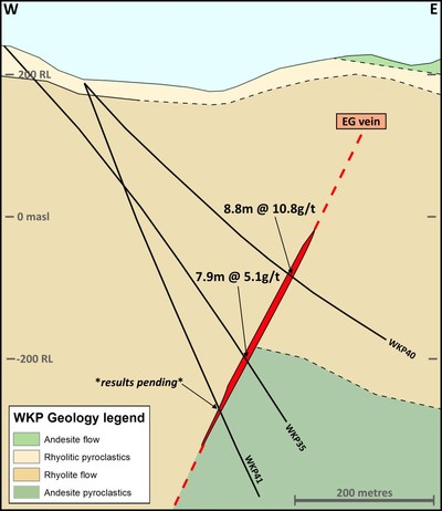 Figure 3 – Cross Section on the East Graben (EG) vein at WKP (CNW Group/OceanaGold Corporation)