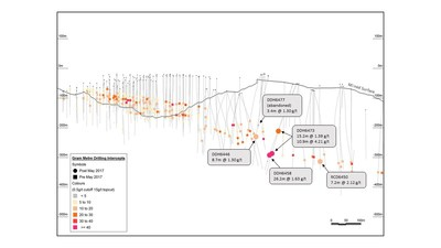 Figure 6 – Down Dip Extension Drilling to the East at Golden Point (CNW Group/OceanaGold Corporation)
