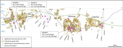 Figure 9 – NNW Section of Mill Zone to Ledbetter Drilling (200m search window) (CNW Group/OceanaGold Corporation)
