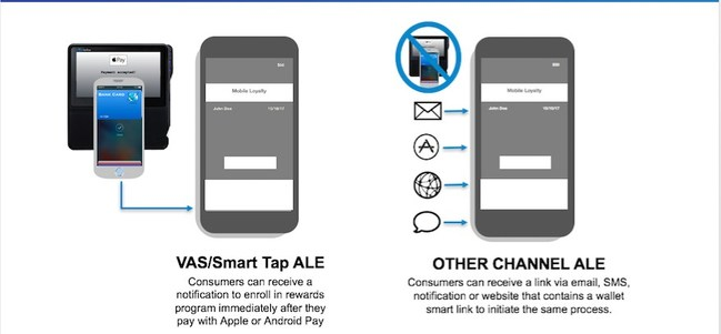 Multichannel loyalty enrollment and engagement for Apple Wallet and Android Pay